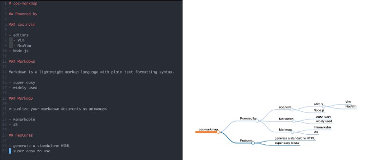 Visualize your Markdown as mindmaps with Markmap